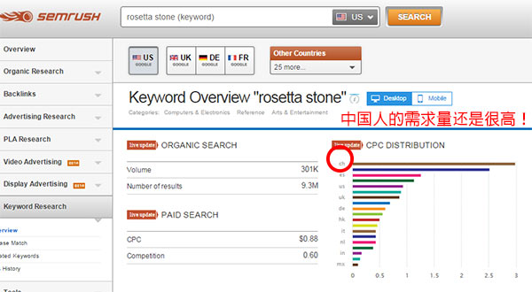 Rosetta Stone in Chinese Marketing