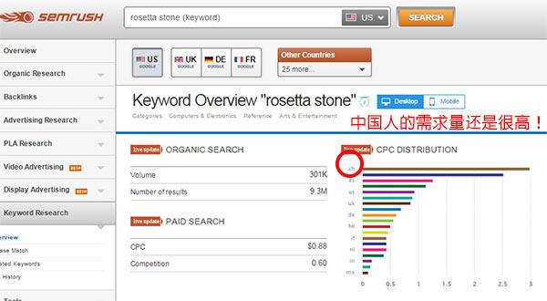 Rosetta Stone in Chinese Marketing